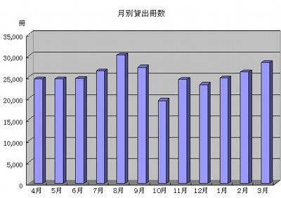 利用統計(平成19年度)月別貸出グラフ