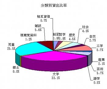 利用統計(平成19年度)分野別貸出グラフ